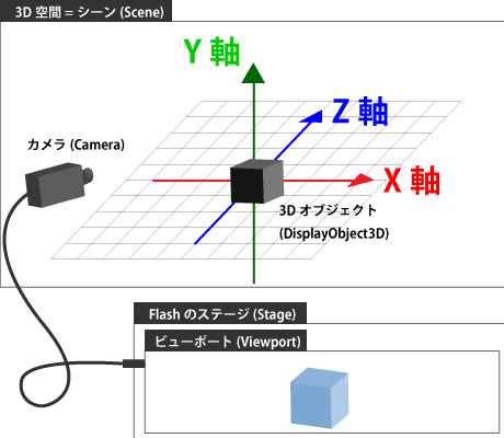 Papervision3Dの概念図