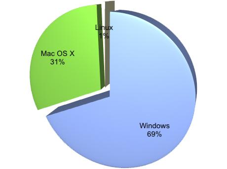 Flashアンケート : OSの割合